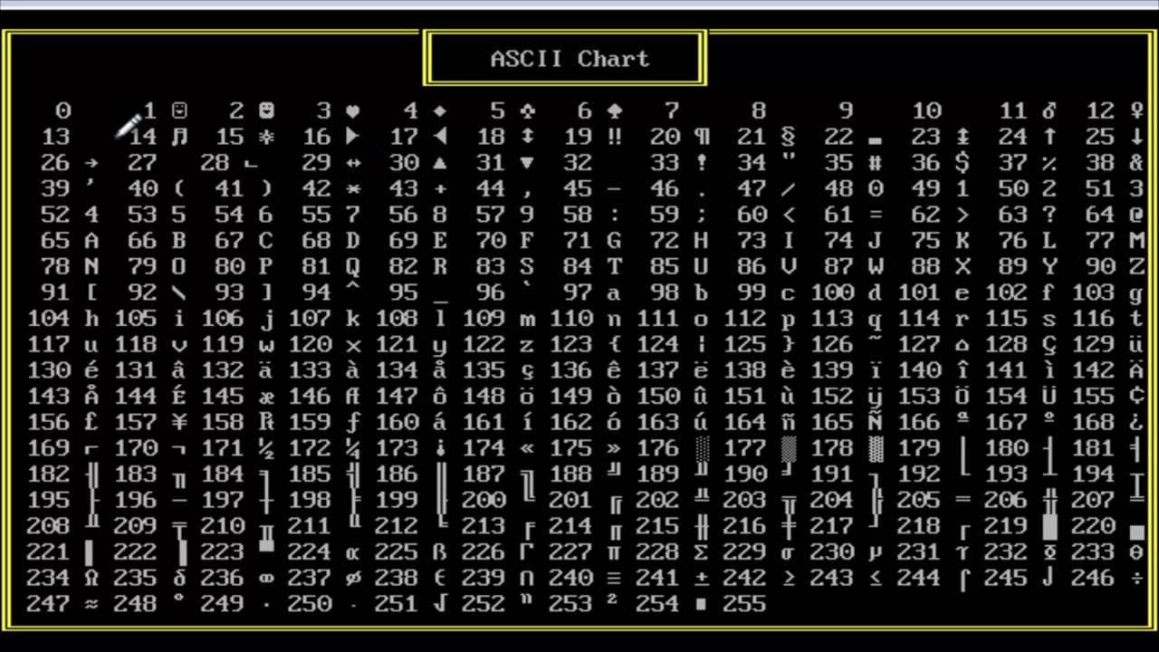 Таблица кодов ascii.