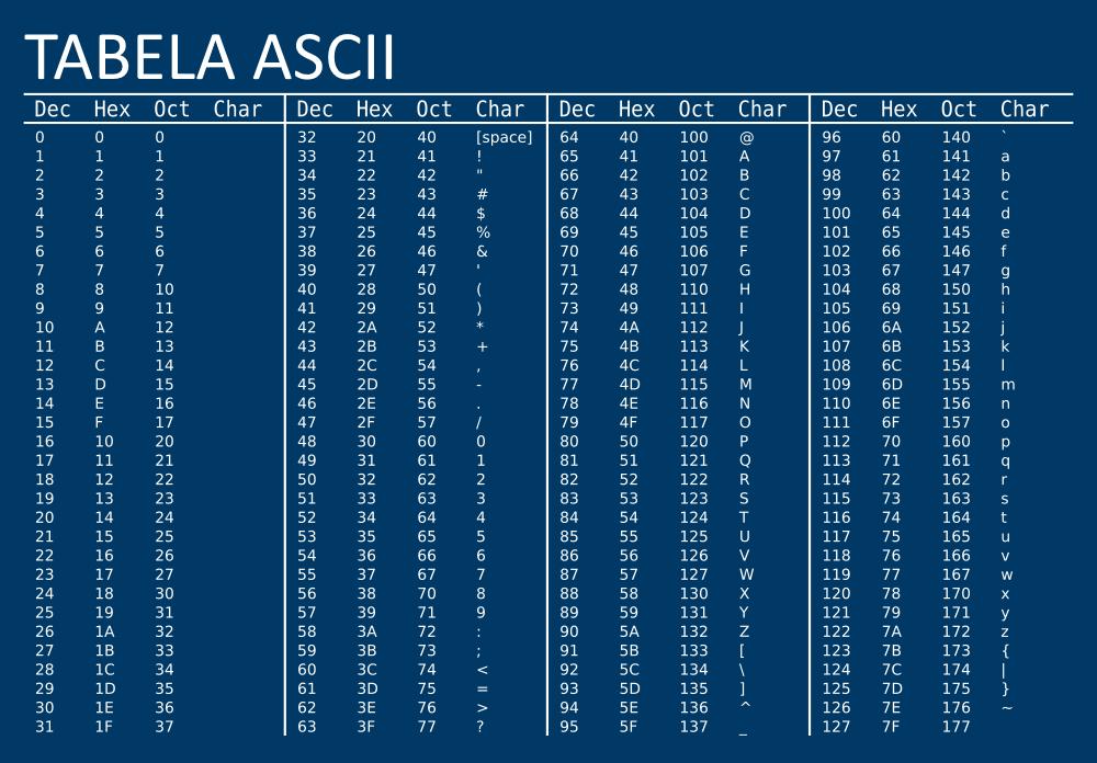 Таблица кодов ascii., калькулятор онлайн, конвертер